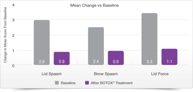 Mean Change vs Baseline chart
